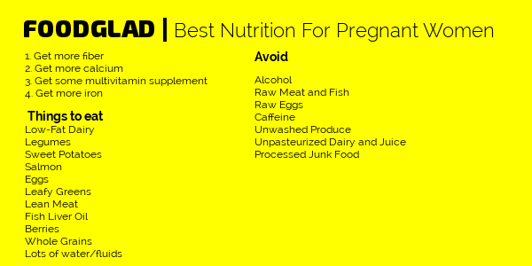 Nutrition for Pregnant Women