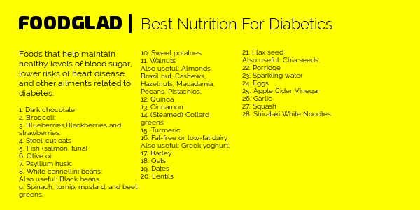 Healthy Food List 14 Best Nutrition For Diabetics Food Glad